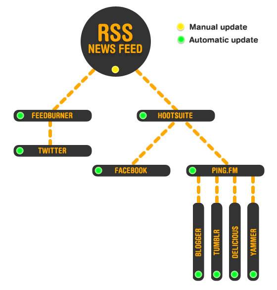 RSS content dissemination